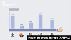 Број на луѓе кои ги следат политичарите на Фејсбук