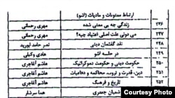 A fragment of an official list of books banned in Iran