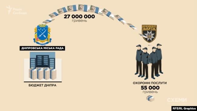 У 2017 році на «комунальників» із бюджету Дніпра виділили майже 27 мільйонів гривень. Натомість, заробили вони лише 55 тисяч гривень