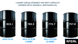Azerbaijan -- oil production in Azeri-Chyrag-Guneshli platform