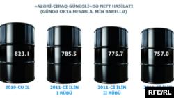 Azerbaijan -- oil production in Azeri-Chyrag-Guneshli platform