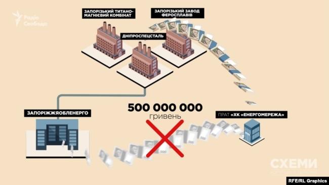 Схема, яка принесла щонайменше півмільярда гривень збитків напівдержавному «Запоріжжяобленерго»