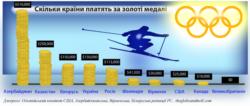 Скільки країни платять за золоті медалі