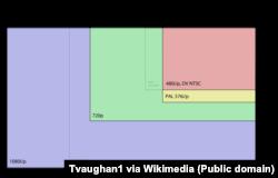 Звычайна пад HD-тэлевізіяй маецца на ўвазе карцінка фармату FullHD 1080i з суадносінамі бакоў 16:9. Фармат HD (або 720i) — такая карцінка, што ўтвараецца полем 1366 на 768 каляровых пунктаў (піксэляў). FullHD, адпаведна, 1920 на 1080. Такую карцінку могуць паказваць экраны і зь меншай, і з большай колькасьцю піксэляў (разрозьненьнем экрану). Але тэлевізары з экранамі, разрозьненьнем горшымі за HD, цяпер практычна не прадаюцца. У папулярным беларускім інтэрнэт-каталёгу HD-тэлевізары складаюць толькі чвэрць ад прапанаваных мадэляў, астатнія маюць лепшыя паказьнікі: найчасьцей FullHD (або 1080p) і 4K UHD (або 2160p). Таксама ўжо амаль не прадаюцца ноўтбукі, маніторы, смартфоны і пляншэты з экранамі, «слабейшымі» за HD.