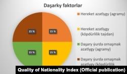 "Sanlar ""Henley & Partnersiň"" Quality of Nationality Index hasabatyndan alyndy"