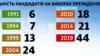 Ուկրաինա - Թեկնածուների քանակը նախագահական ընտրություններում ըստ տարիների