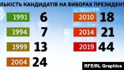 Кількість кандидатів на виборах президента України у різні роки