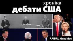 Передвиборчі дебати США: історія у фото
