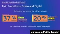 37% din banii alocați prin MRR trebuie să ajungă la proiecte de mediu.
