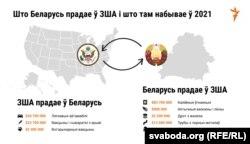 Што Беларусь прадае ў ЗША і што там купляе