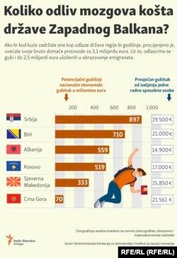 A tagságra váró Nyugat-Balkánnak közben sokba kerül az agyelszívás. Narancs színű csík: a nemzetgazdaságot sújtó éves kár millió euróban számolva; fehér dobozok euróösszeggel: egy jól képzett polgár elvándorlásából származó éves veszteség