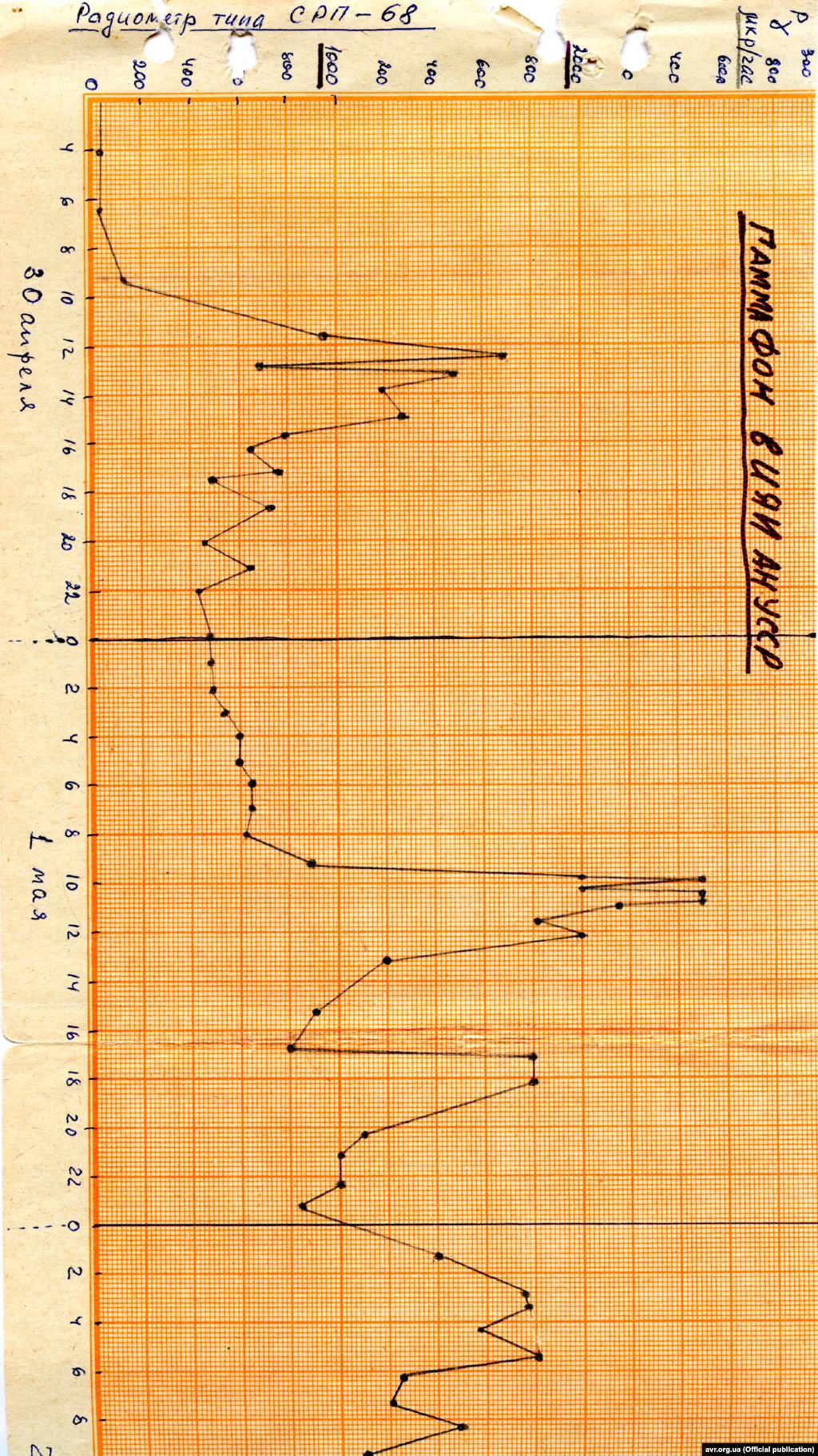 Графік виміру радіації в місті Києві на 1 травня 1986 року (стор. 1)