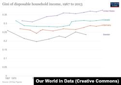 مقایسه تغییرات ضریب جینی در سبد هزینه خانوار بین ۱۹۶۷ تا ۲۰۱۳ در چهار کشور آمریکا، کانادا، آلمان و سوئد