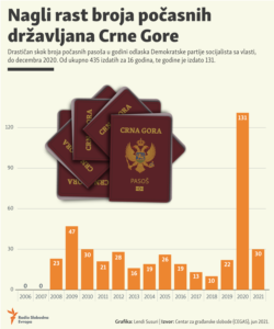 Infographics of honorary citizenship in Montenegro