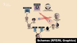 Майже всі компанії, де Бойко є співвласником, пов'язані з людьми, які так чи інакше мають зв'язки саме з Юрієм Шальнєвим, Горлівкою і поліцією Києва, яку донедавна очолював Андрій Крищенко