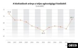Az állami kiadások aránya az egészségügyben Magyarországon