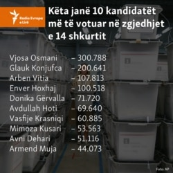 Kosovo: Infographics - 10 most voted person in 14th February elections