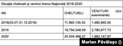 Veniturile și cheltuielile Arenei Naționale