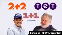 У поданій у 2020 році декларації Віктор Медведчук засвідчив бізнес-партнерство своєї родини з Ігорем Коломойським у трьох телеканалах