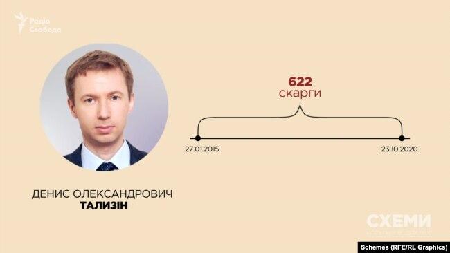 Денис Тализін, 622 скарги
