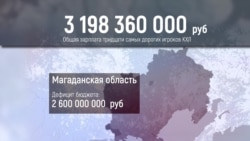 Сколько стоит российский хоккей? Сравниваем бюджеты команд КХЛ и расходы регионов