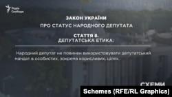 Пряма вимога закону «Про статус народного депутата»: він не повинен використовувати депутатський мандат в особистих, зокрема корисливих, цілях