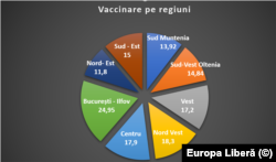 Grafic vaccinare pe regiuni, procente, 11 mai