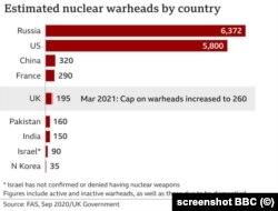 Numărul estimat de focoase nucleare (Sursa: BBC)