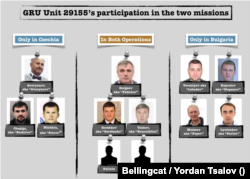 Перелік осіб, які, за даними Bellingcat, є військовослужбовцями ГУ ГШ РФ (ГРУ) і брали участь у диверсіях у Чехії та Болгарії