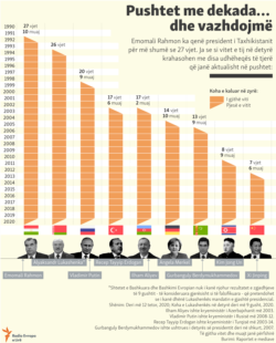 Info graphic: Decades In Power...And Counting (Albanian site)