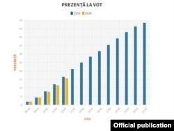 Romania, alegeri locale, prezenta la urne, comparativ cu 2016.