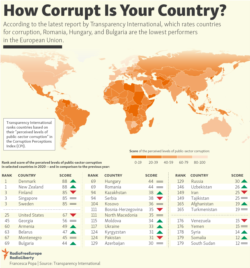 Infographic - How corrupt is your country?