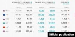 valuta.kg сайтындагы 15:00гө карата маалымат. 27-май, 2021-жыл.