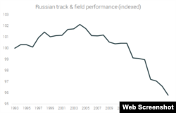 График RunRepeat с динамикой лучших показателей выступлений российских легкоатлетов за сезон