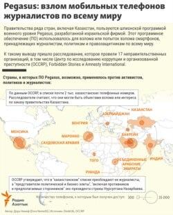 Kazakhstan pegasus CN infographics