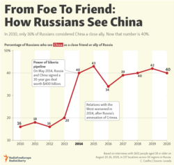 Infographic - From Foe To Friend: How Russians See China