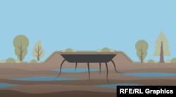 Траншейнге көмілген мұнай қалдықтарының жер асты суларына түсуі схемасы