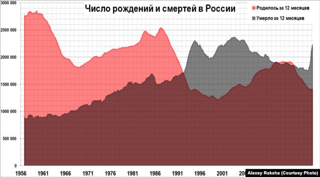 """Число рождений и смертей в России, т.н. """"русский крест"""""""
