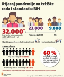 Infographic unemployment in Bosnia Herzegovina, March, July 2020