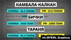 Розподіл квот на вилов риби між Україною та Росією у 2020 році
