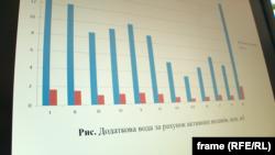 Графік ілюструє, скільки води потрапляє до водосховищ Криму після опадів