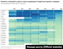 """Результаты опроса о """"самой выдающейся личности"""", Россия, май 2021 года"""
