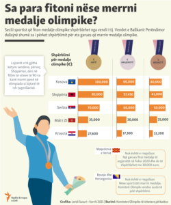 Infographics: How much do countries in Western Balkan pay the players for Olympic medals