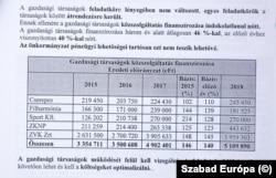A Zuglói Vagyonkezelő költségvetésének növekedése 3 év alatt