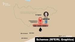 Запаси Гавриківського нафтового родовища компанія «НЗНП Трейд», яку контролює Оксана Марченко і яка на виграла право видобувати там нафту, оцінює в понад 130 мільйонів тонн