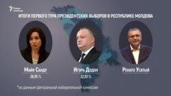Президентские выборы в Молдове: взгляд из Украины