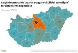 A nyilvántartott HIV-pozitív magyar és külföldi személyek területenkénti megoszlása