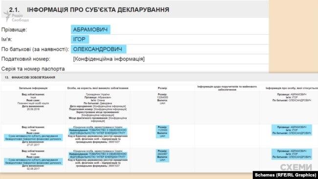 Саме за цією ж адресою зареєстрована компанія «Інтер Енерджи Груп», якій депутат Абрамович надавав безвідсоткову поворотню фінансову допомогу