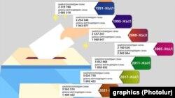 Данные по количеству зарегистрированных и проголосовавших избирателей.