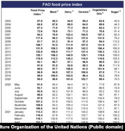 În medie, FFPI a ajuns în mai 2021 la 127,1 puncte adică o creștere de 5,8 puncte față de cifrele din aprilie. Creșterea față de anul trecut este de 36,1 puncte.